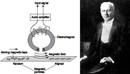 Oberlin Smith_magnetic_recording