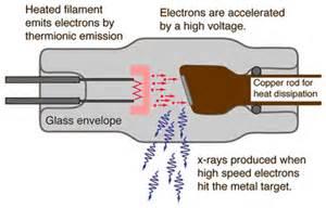 Bremsstrahlung_process