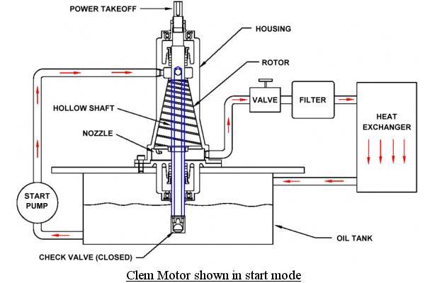 Clem motor conestart2