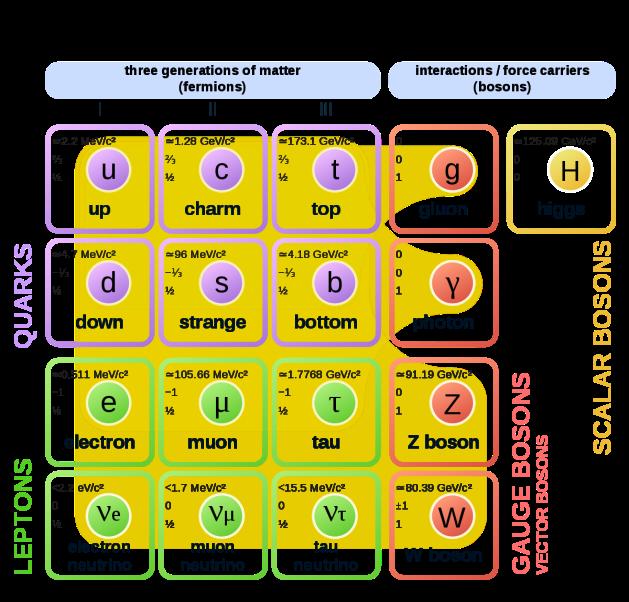 sub atomic particles