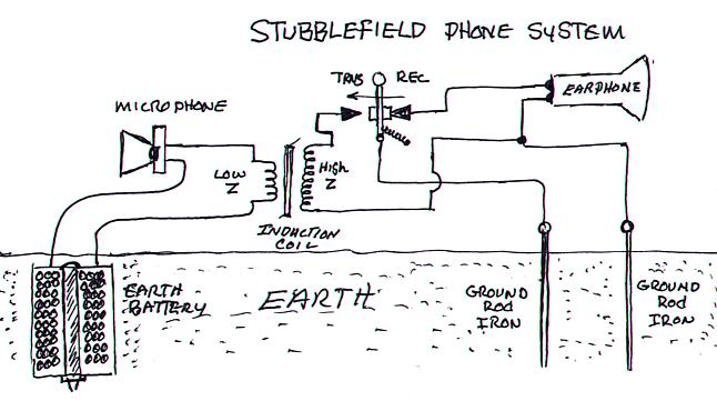 Stubblefield_phone
