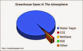 earth greenhouse gasses