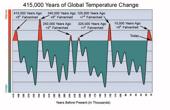 415,000-years-of climate